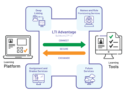 IMS Global Consortium LTI Advantage for platform and learning tools